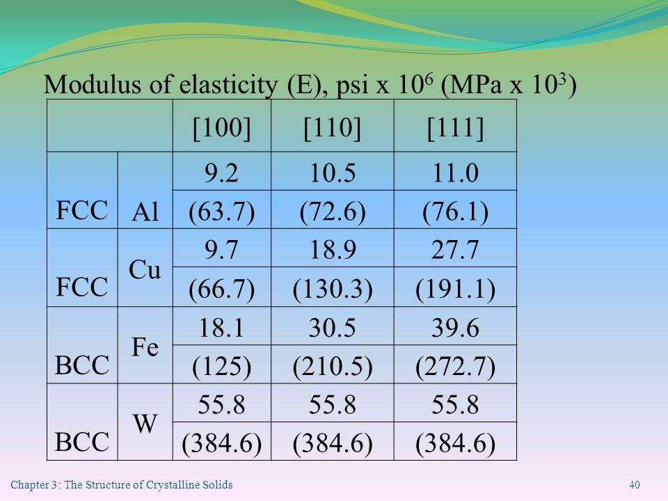 Chapter 3: The Structure of Crystalline Solids 40 [100][110][111] FCC Al 9.210.511.0 (63.7)(72.6)(76.1) FCC Cu 9.718.927.7 (66.7)(130.3)(191.1) BCC Fe 18.130.539.6 (125)(210.5)(272.7) BCC W 55.8 (384.6) Modulus of elasticity (E), psi x 10 6 (MPa x 10 3 )