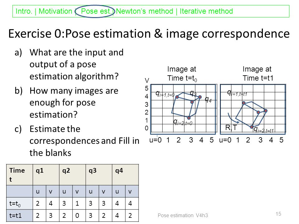 Intro. | Motivation | Pose est.| Newton's method | Iterative method Exercise 0:Pose estimation & image correspondence a)What are the input and output