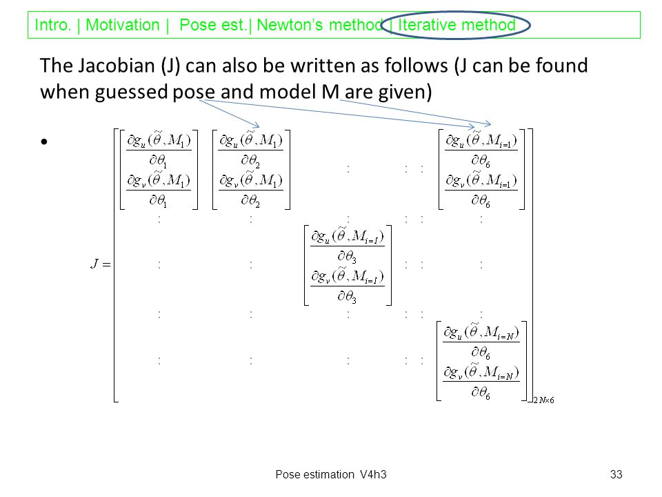 Intro. | Motivation | Pose est.| Newton's method | Iterative method The Jacobian (J) can also be written as follows (J can be found when guessed pose