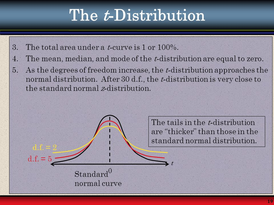 19 The t - Distribution 3.The total area under a t - curve is 1 or 100%. 4.The mean, median, and mode of the t - distribution are equal to zero. 5.As
