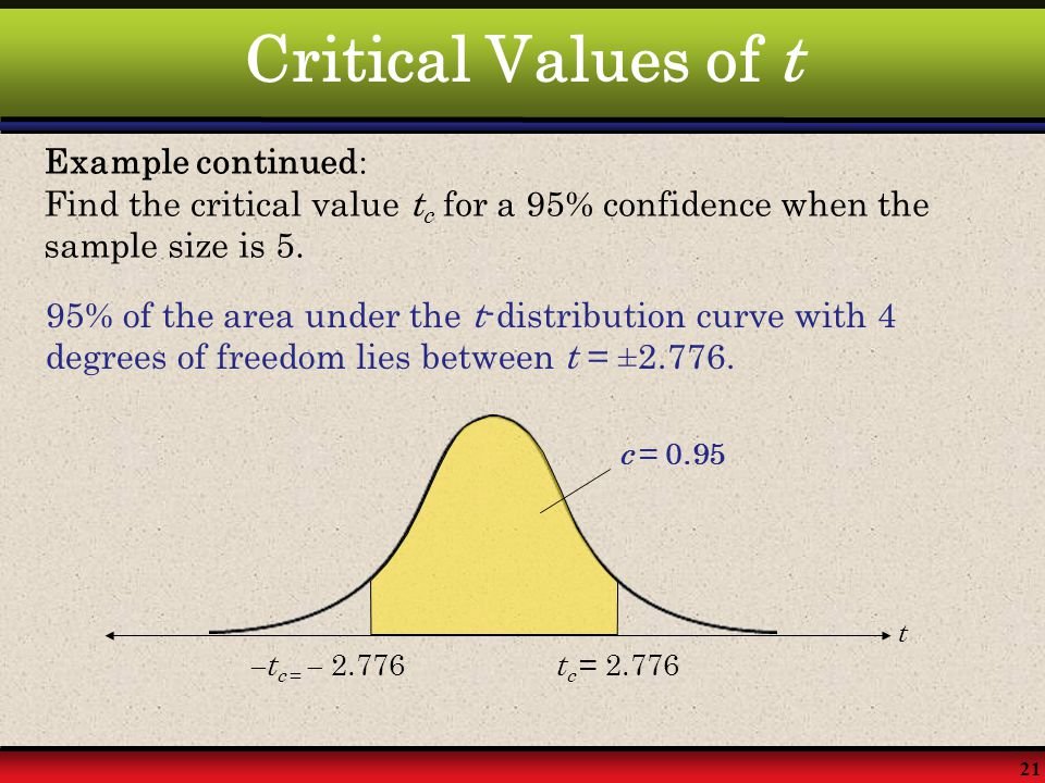 21 Critical Values of t Example continued : Find the critical value t c for a 95% confidence when the sample size is 5. 95% of the area under the t-di