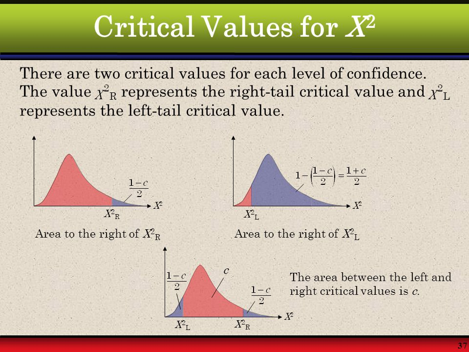 37 Critical Values for X 2 There are two critical values for each level of confidence. The value χ 2 R represents the right - tail critical value and