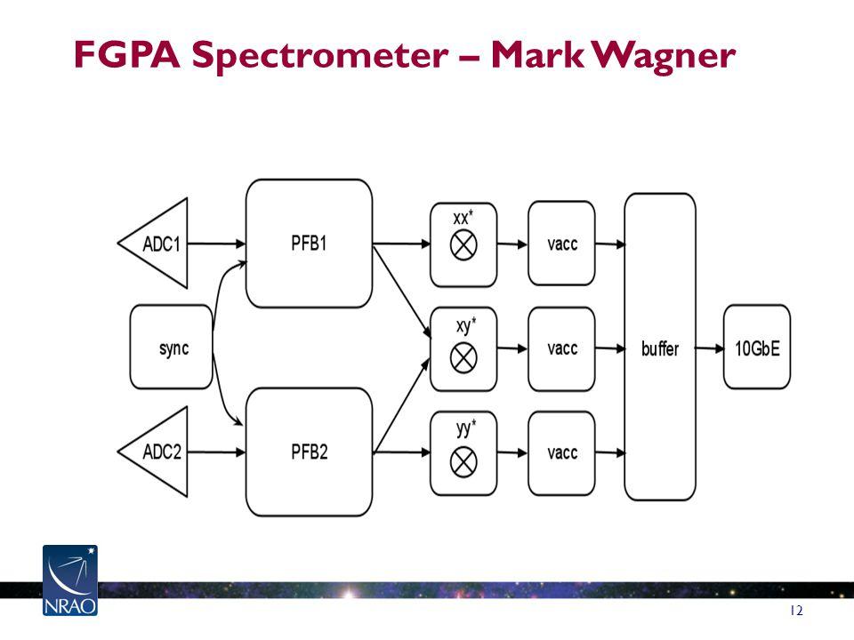 FGPA Spectrometer – Mark Wagner 12