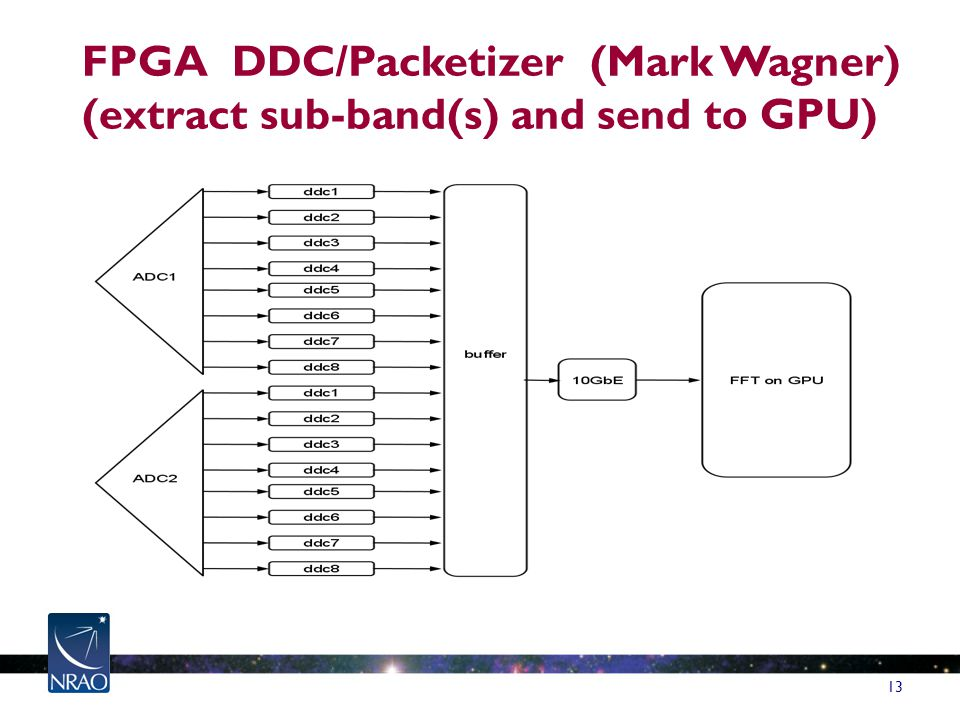 FPGA DDC/Packetizer (Mark Wagner) (extract sub-band(s) and send to GPU) 13