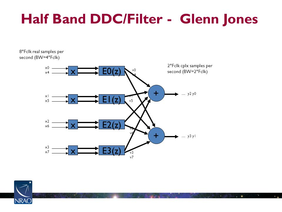 Half Band DDC/Filter - Glenn Jones x0 x4 x x1 x5 x x2 x6 x x3 x7 x E0(z) E1(z) E2(z) E3(z) … y2 y0 2*Fclk cplx samples per second (BW=2*Fclk) + 8*Fclk real samples per second (BW=4*Fclk) v0 v4 v1 v5 v2 v6 v3 v7 + … y3 y1