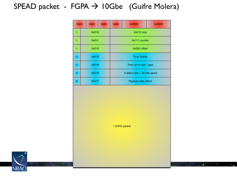 SPEAD packet - FGPA  10Gbe (Guifre Molera)