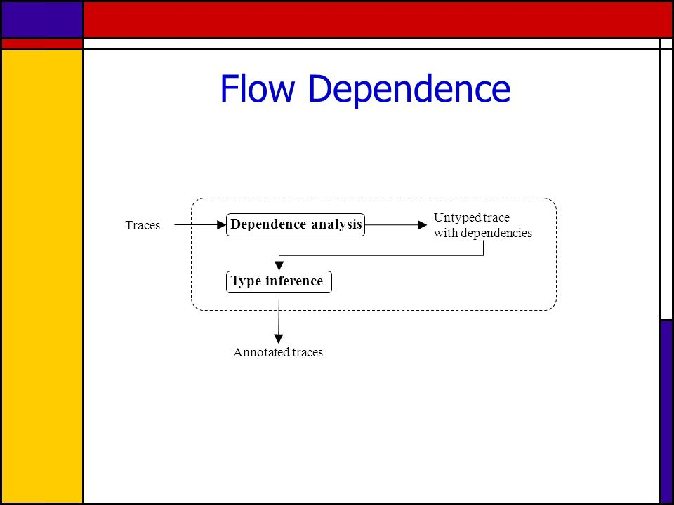 Flow Dependence Type inference Dependence analysis Untyped trace with dependencies Traces Annotated traces