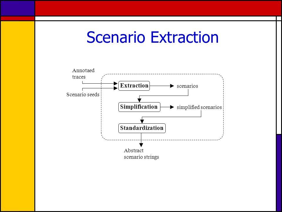 Scenario Extraction Simplification Extraction scenarios simplified scenarios Annotaed traces Standardization Scenario seeds Abstract scenario strings