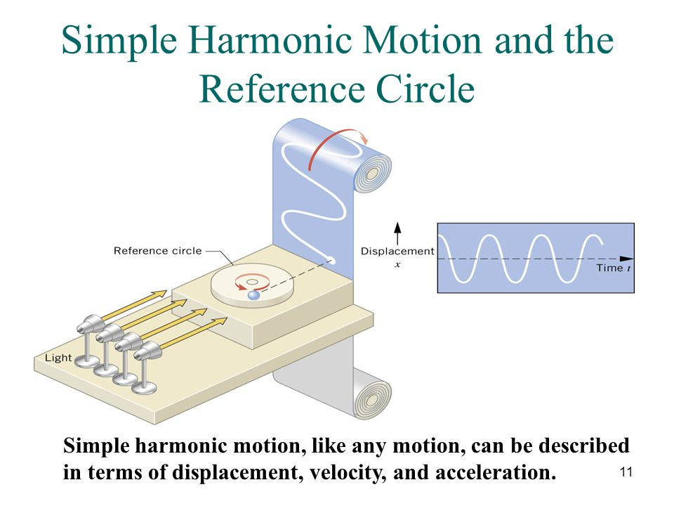 11 Simple Harmonic Motion and the Reference Circle Simple harmonic motion, like any motion, can be described in terms of displacement, velocity, and acceleration.