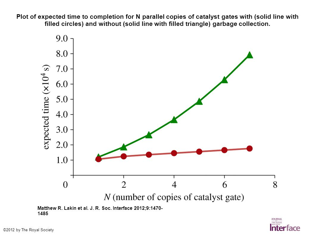 Plot of expected time to completion for N parallel copies of catalyst gates with (solid line with filled circles) and without (solid line with filled triangle) garbage collection.