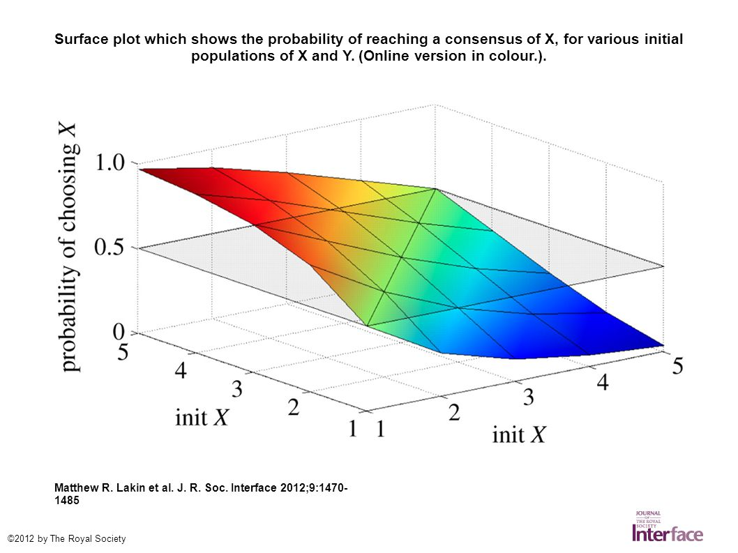 Surface plot which shows the probability of reaching a consensus of X, for various initial populations of X and Y.