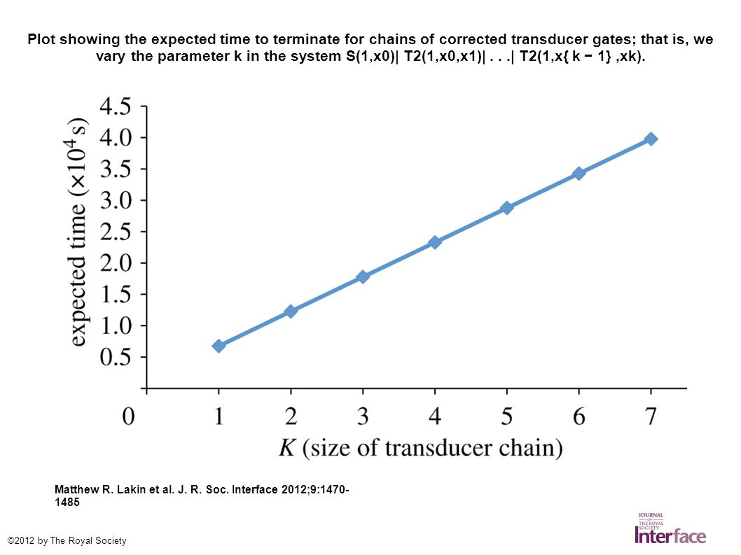 Plot showing the expected time to terminate for chains of corrected transducer gates; that is, we vary the parameter k in the system S(1,x0)| T2(1,x0,x1)|...| T2(1,x{ k − 1},xk).