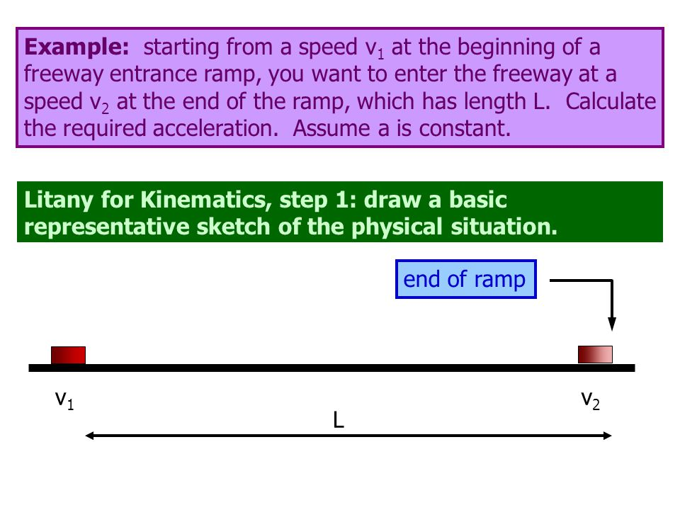 Litany for Kinematics, step 1: draw a basic representative sketch of the physical situation. v 1 v 2 L end of ramp