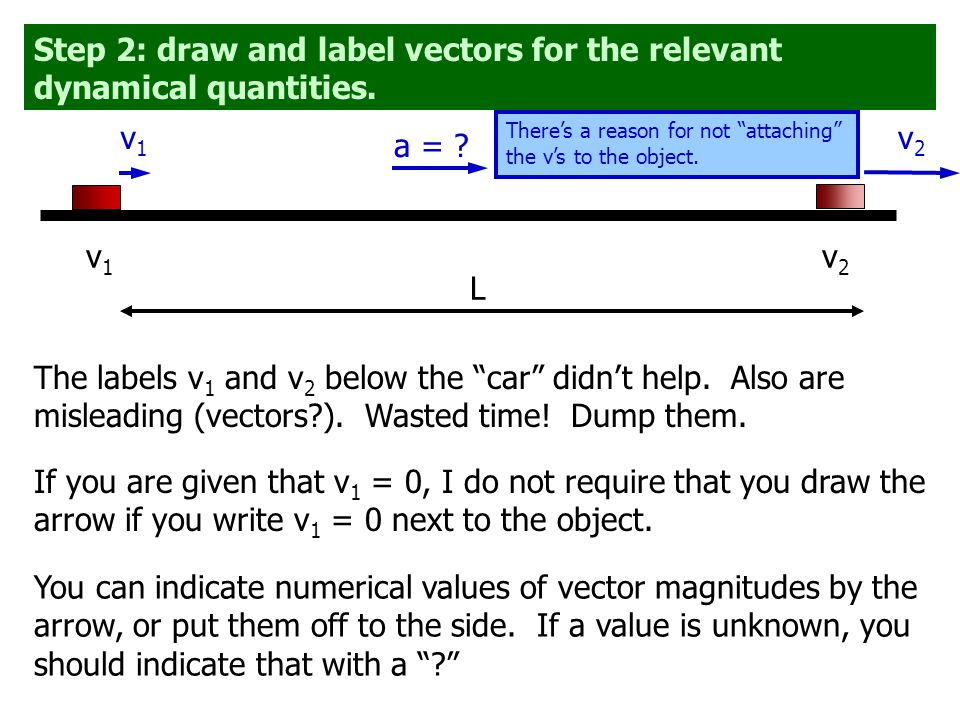 Step 2: draw and label vectors for the relevant dynamical quantities.