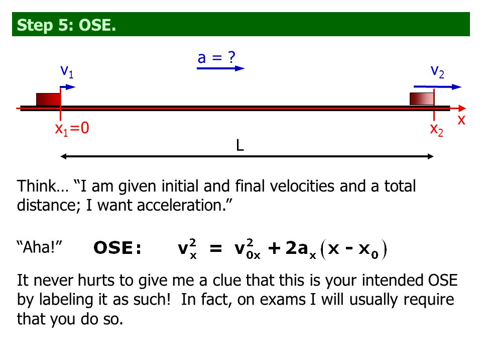 "Step 5: OSE. Think… ""I am given initial and final velocities and a total distance; I want acceleration."" ""Aha!"" It never hurts to give me a clue that"