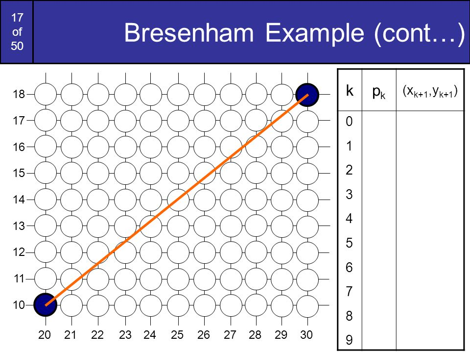 17 of 50 Bresenham Example (cont…) kpkpk (x k+1,y k+1 ) 01234567890123456789