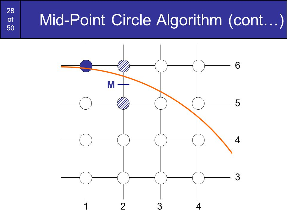 28 of 50 Mid-Point Circle Algorithm (cont…) M 6 2341 5 4 3