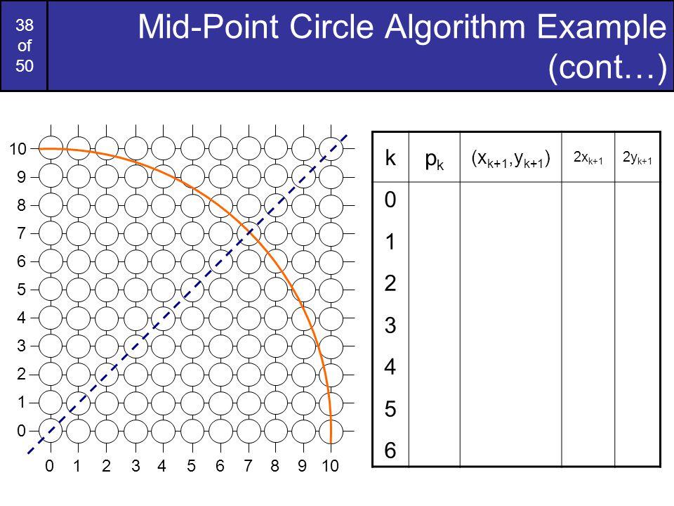 38 of 50 Mid-Point Circle Algorithm Example (cont…) 9 7 6 5 4 3 2 1 0 8 976543210810 kpkpk (x k+1,y k+1 ) 2x k+1 2y k+1 01234560123456