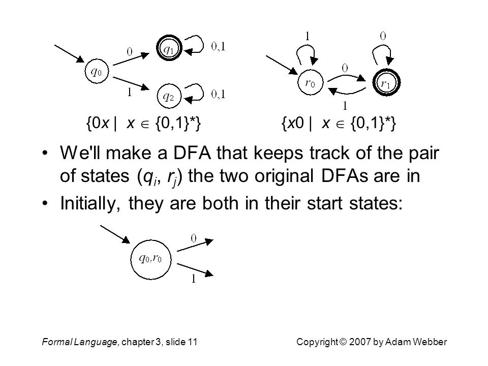 Formal Language, chapter 3, slide 11Copyright © 2007 by Adam Webber We'll make a DFA that keeps track of the pair of states (q i, r j ) the two origin