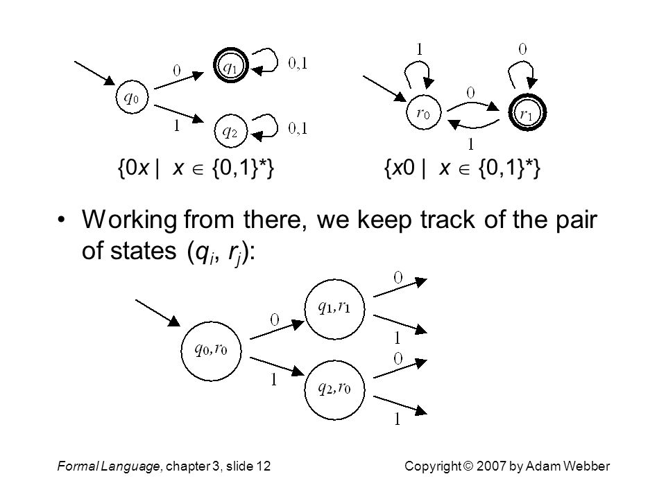 Formal Language, chapter 3, slide 12Copyright © 2007 by Adam Webber {x0 | x  {0,1}*}{0x | x  {0,1}*} Working from there, we keep track of the pair o