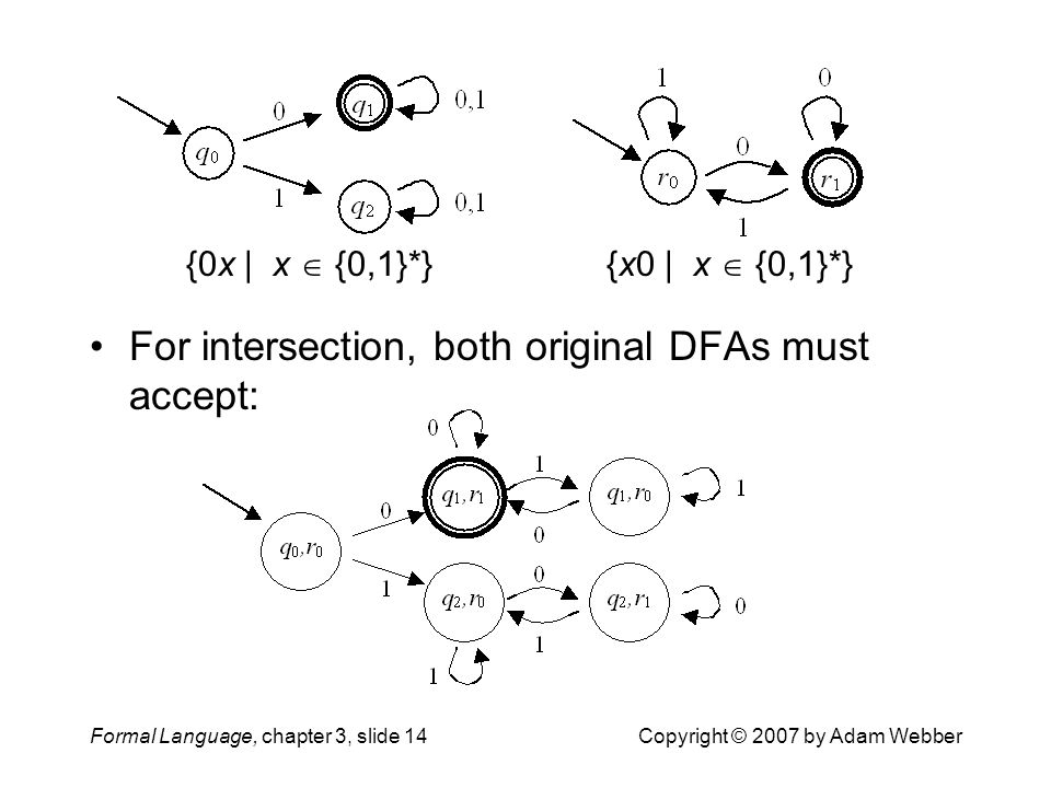Formal Language, chapter 3, slide 14Copyright © 2007 by Adam Webber {x0 | x  {0,1}*}{0x | x  {0,1}*} For intersection, both original DFAs must accep