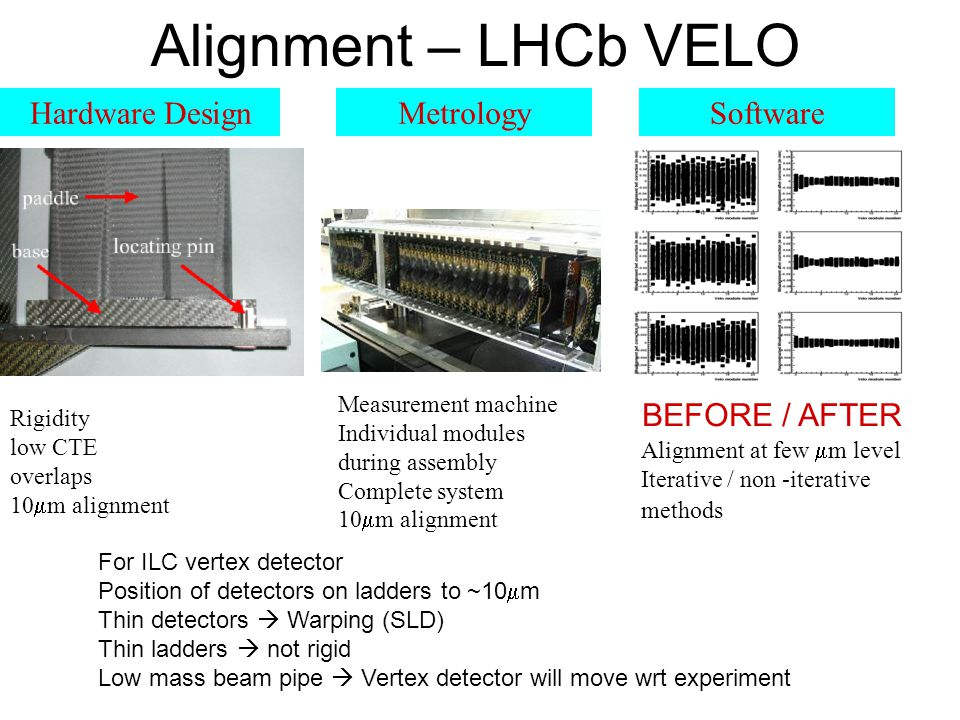 Alignment – LHCb VELO Rigidity low CTE overlaps 10  m alignment Hardware DesignSoftwareMetrology Measurement machine Individual modules during assembly Complete system 10  m alignment Alignment at few  m level Iterative / non -iterative methods BEFORE / AFTER For ILC vertex detector Position of detectors on ladders to ~10  m Thin detectors  Warping (SLD) Thin ladders  not rigid Low mass beam pipe  Vertex detector will move wrt experiment