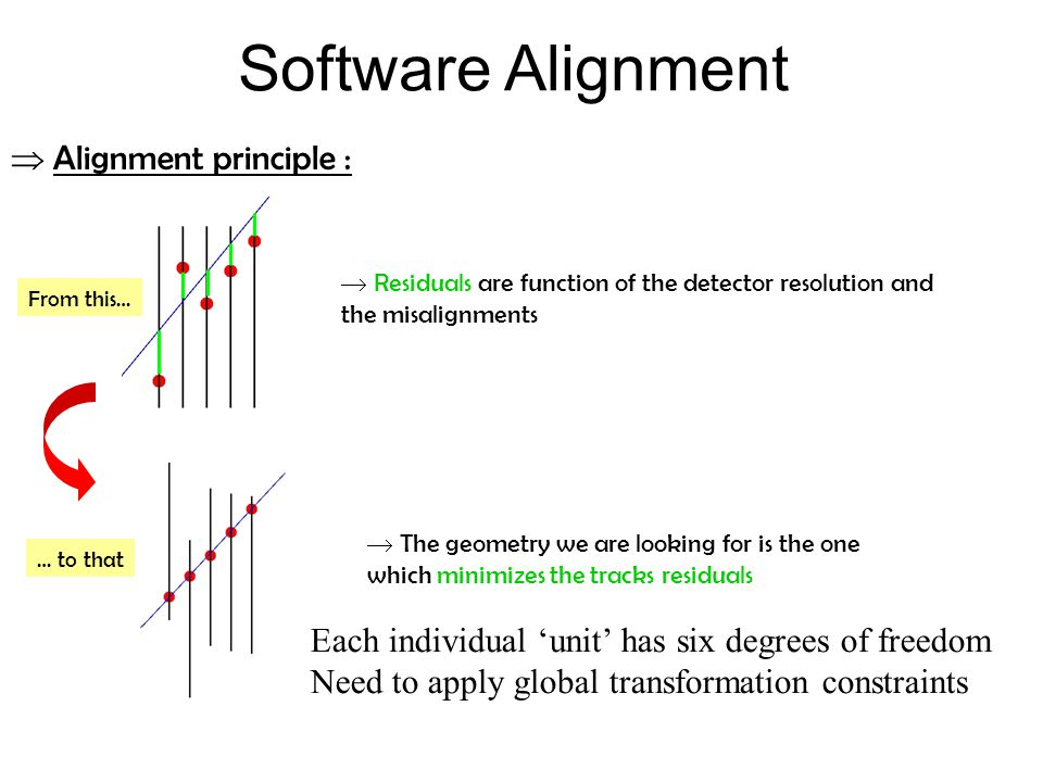  Residuals are function of the detector resolution and the misalignments From this…  The geometry we are looking for is the one which minimizes the tracks residuals … to that  Alignment principle : Software Alignment Each individual 'unit' has six degrees of freedom Need to apply global transformation constraints