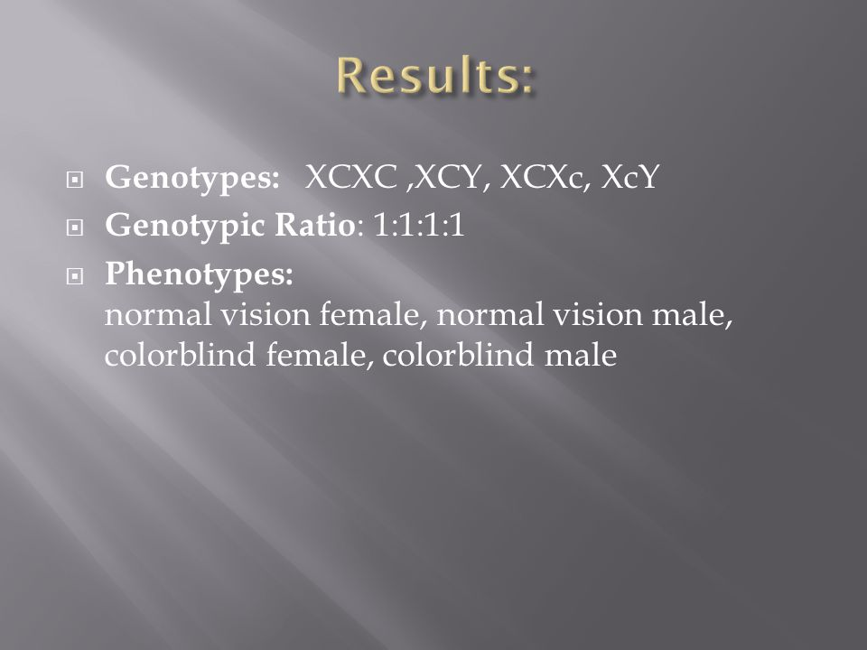  Genotypes: XCXC,XCY, XCXc, XcY  Genotypic Ratio : 1:1:1:1  Phenotypes: normal vision female, normal vision male, colorblind female, colorblind male