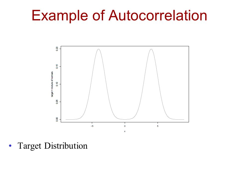 Example of Autocorrelation Target Distribution