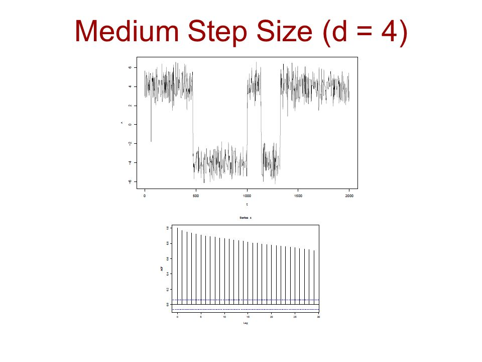 Medium Step Size (d = 4)
