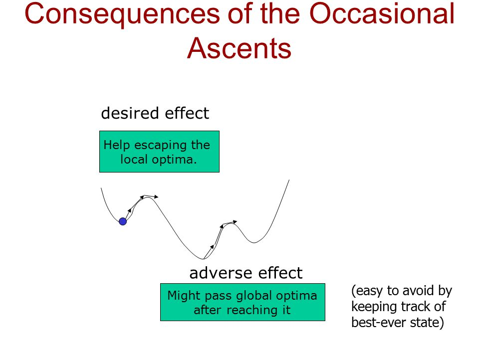 Consequences of the Occasional Ascents Help escaping the local optima. desired effect Might pass global optima after reaching it adverse effect (easy