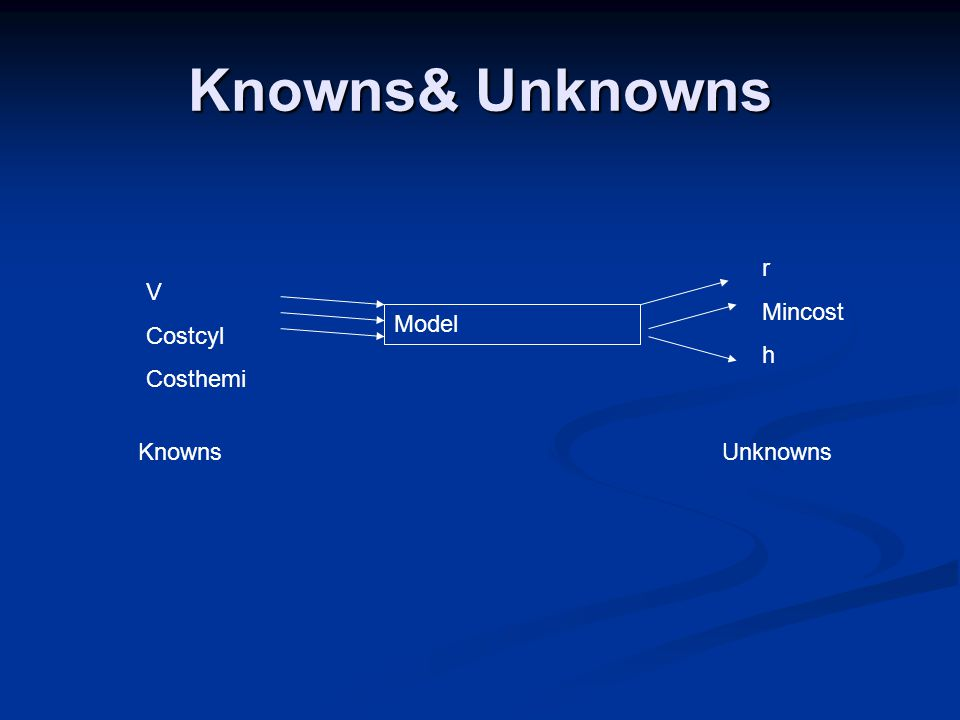 Knowns& Unknowns Model V Costcyl Costhemi Knowns r Mincost h Unknowns