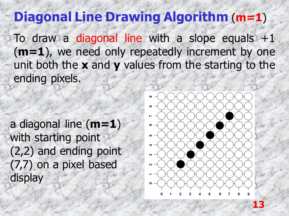 13 Diagonal Line Drawing Algorithm (m=1) To draw a diagonal line with a slope equals +1 (m=1), we need only repeatedly increment by one unit both the