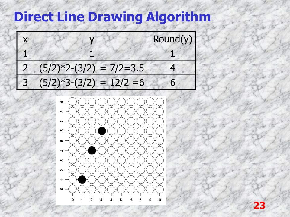 23 Direct Line Drawing Algorithm xyRound(y) 111 2(5/2)*2-(3/2) = 7/2=3.54 3(5/2)*3-(3/2) = 12/2 =66