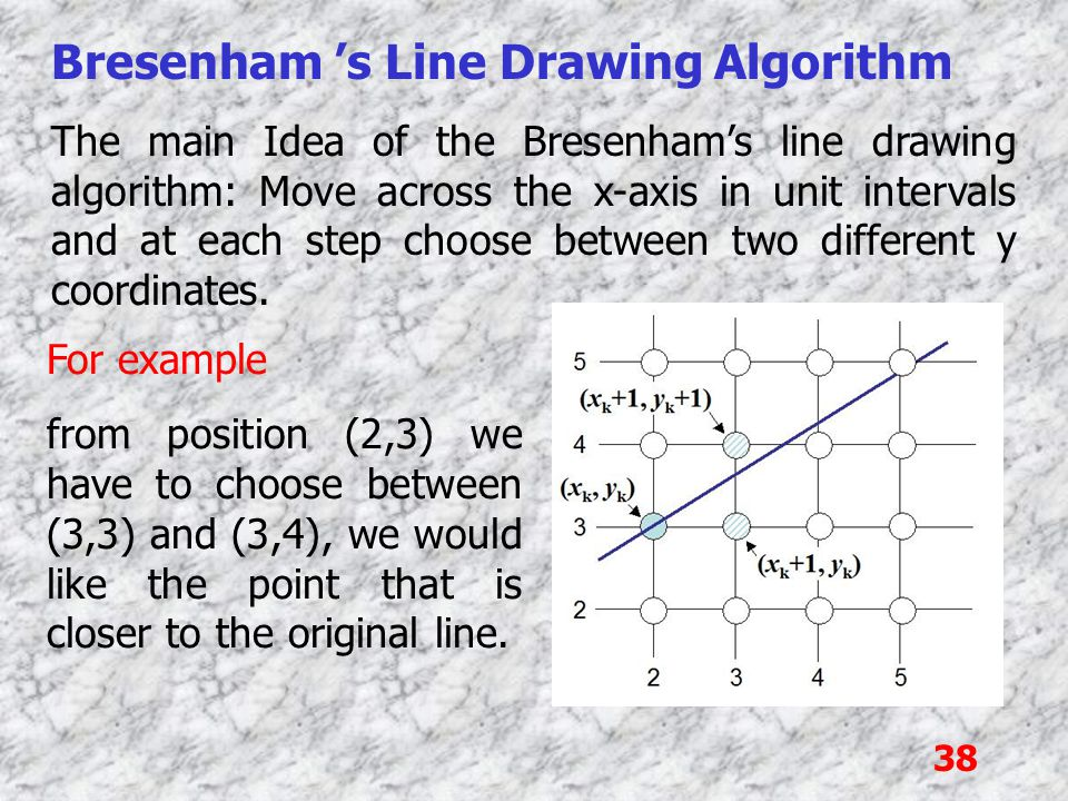 38 Bresenham 's Line Drawing Algorithm The main Idea of the Bresenham's line drawing algorithm: Move across the x-axis in unit intervals and at each s