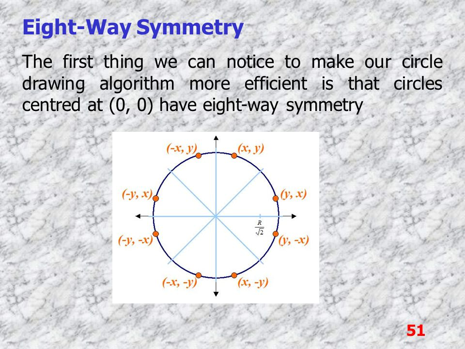 51 Eight-Way Symmetry The first thing we can notice to make our circle drawing algorithm more efficient is that circles centred at (0, 0) have eight-w
