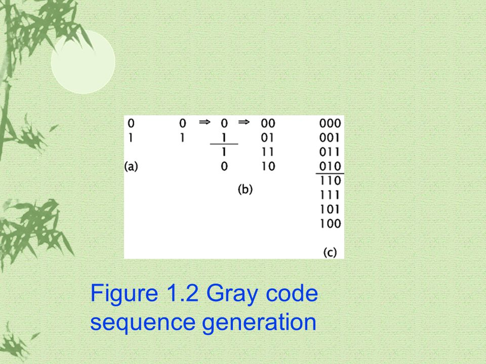 Figure 1.2 Gray code sequence generation