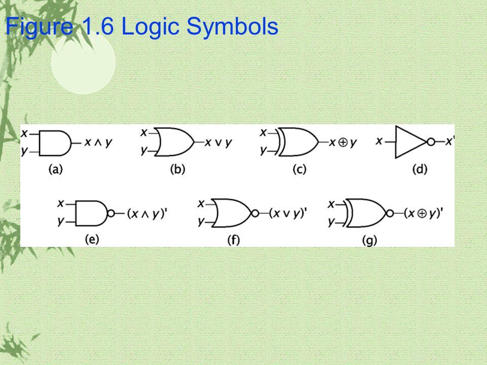 Figure 1.6 Logic Symbols