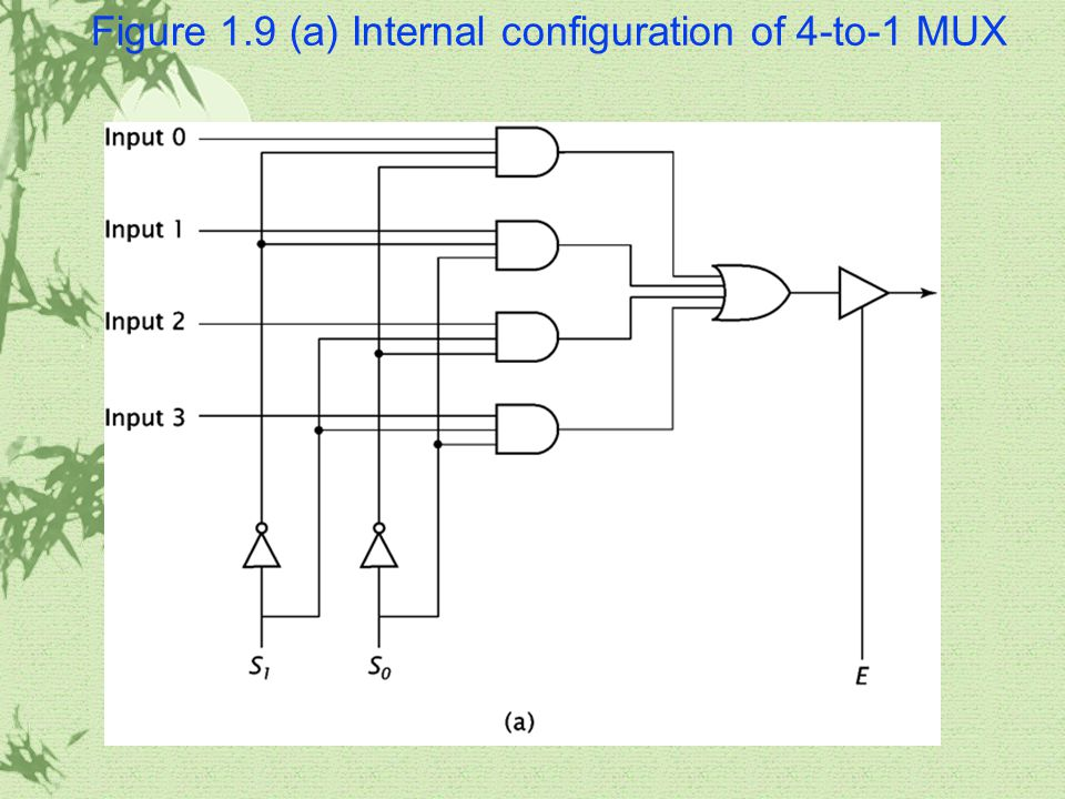 Figure 1.9 (a) Internal configuration of 4-to-1 MUX