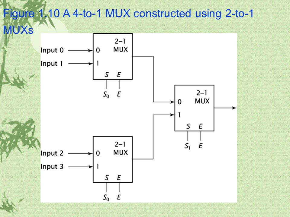 Figure 1.10 A 4-to-1 MUX constructed using 2-to-1 MUXs