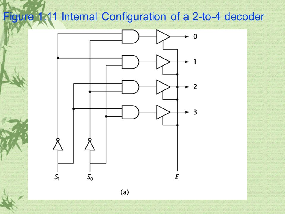 Figure 1.11 Internal Configuration of a 2-to-4 decoder