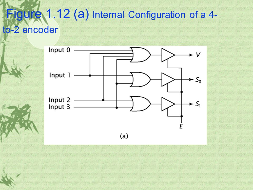 Figure 1.12 (a) Internal Configuration of a 4- to-2 encoder