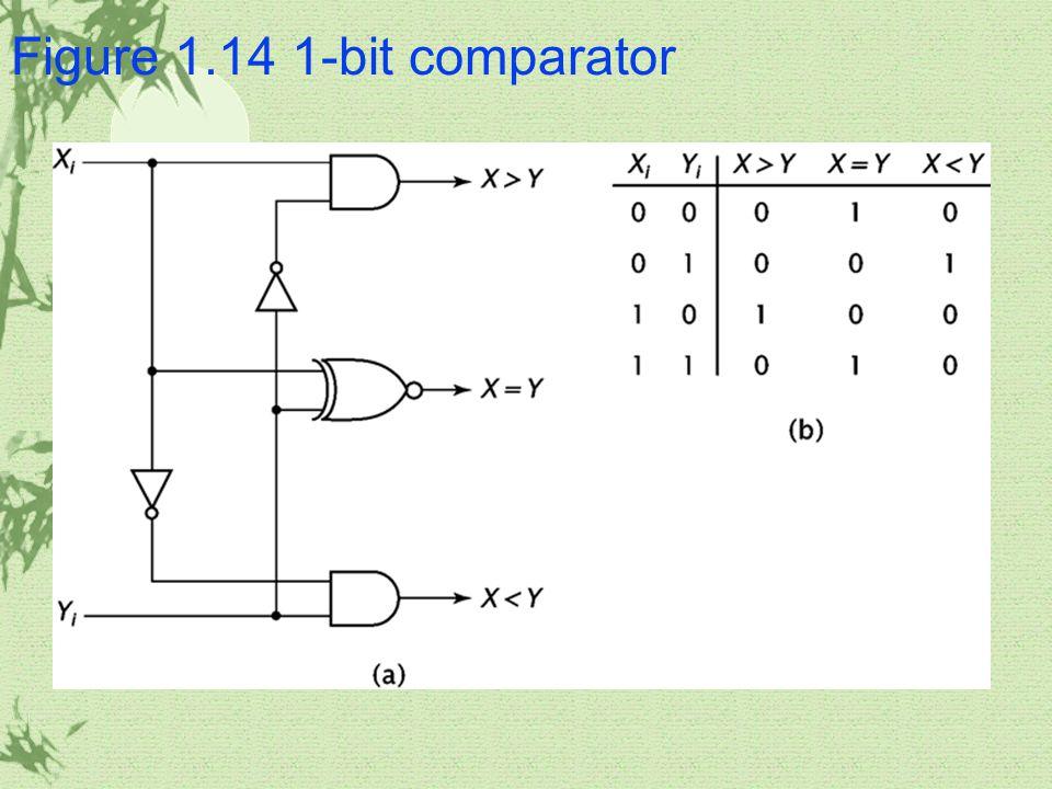 Figure 1.14 1-bit comparator