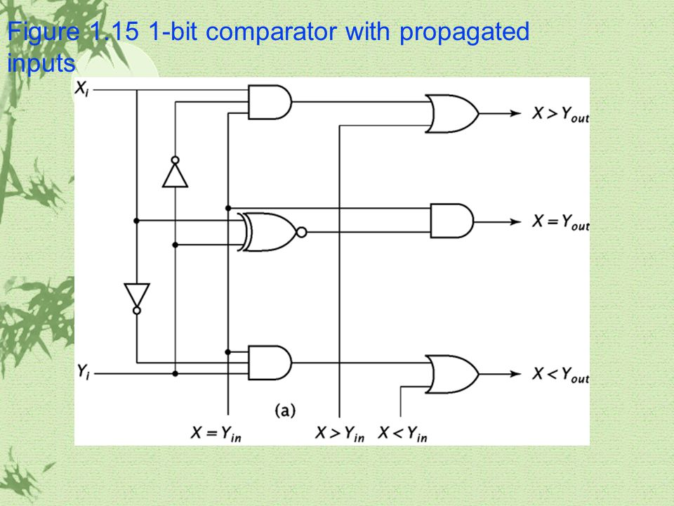 Figure 1.15 1-bit comparator with propagated inputs