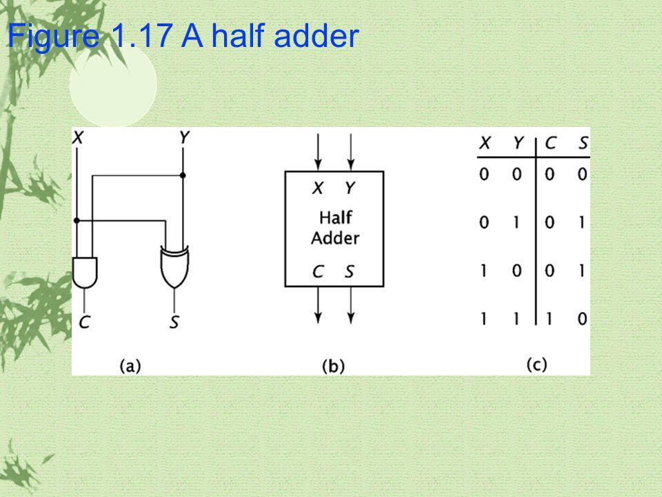 Figure 1.17 A half adder