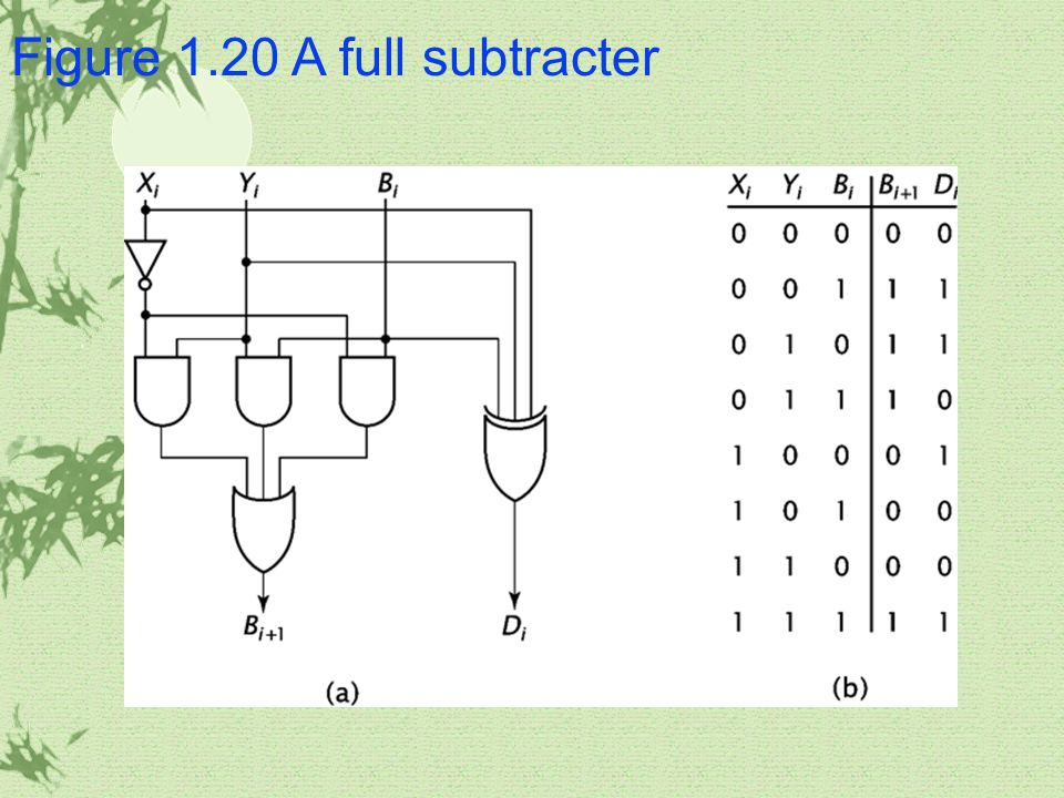 Figure 1.20 A full subtracter