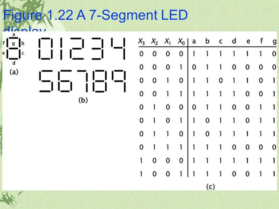 Figure 1.22 A 7-Segment LED display
