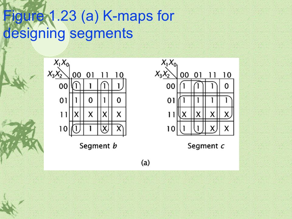 Figure 1.23 (a) K-maps for designing segments
