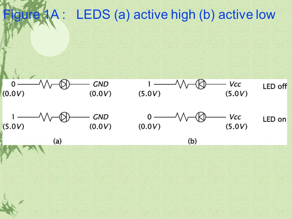 Figure 1A : LEDS (a) active high (b) active low