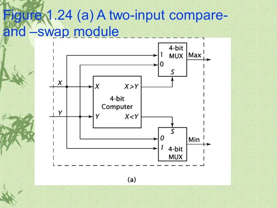 Figure 1.24 (a) A two-input compare- and –swap module